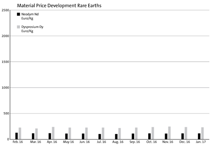 Material price development rare earths